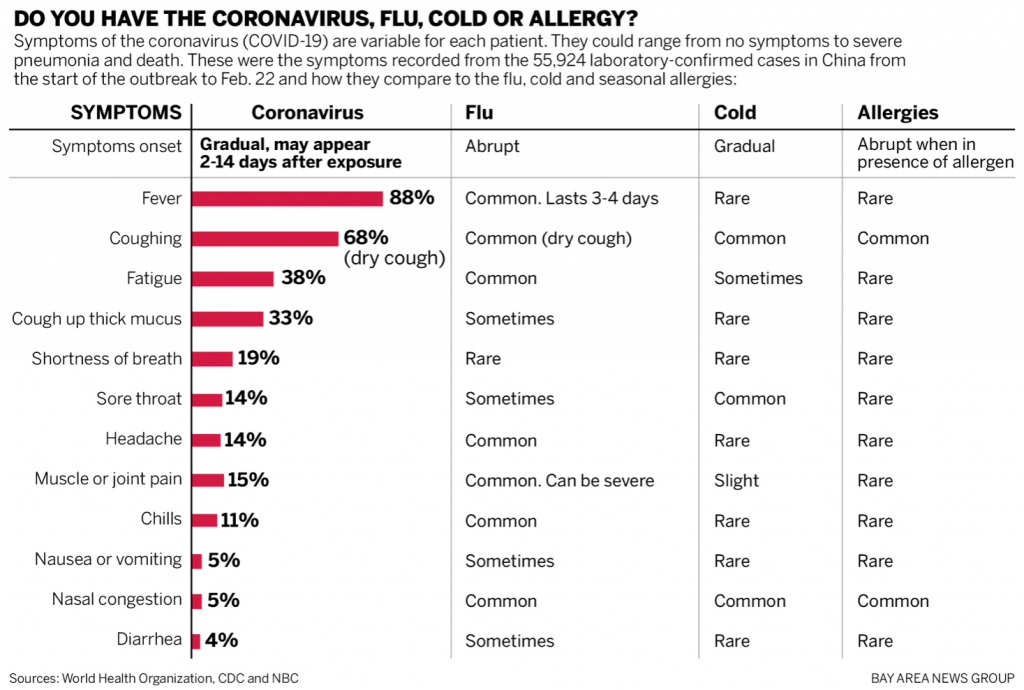 chart of symptoms of the cold, flu, allergies and COVID-19